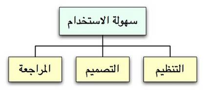 http://www.fosohat.org/files/tutorials/images/5_ia_arabic_ar_html_1450dcb7.png